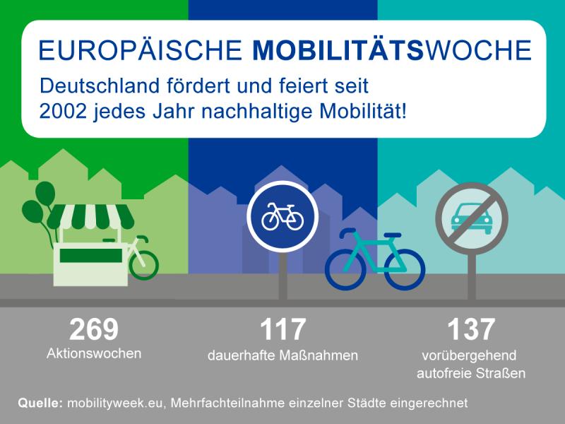 Auf dem Bild steht in blauer Schrift geschrieben: Europäische Mobilitätswoche. Deutschland fördert und feiert seit 2022 jedes Jahr nachhaltige Mobilität.  Darunter steht: 269 Aktionswochen. 117 dauerhafte Maßnahmen. 137 vorübergehend autofreie Straßen.